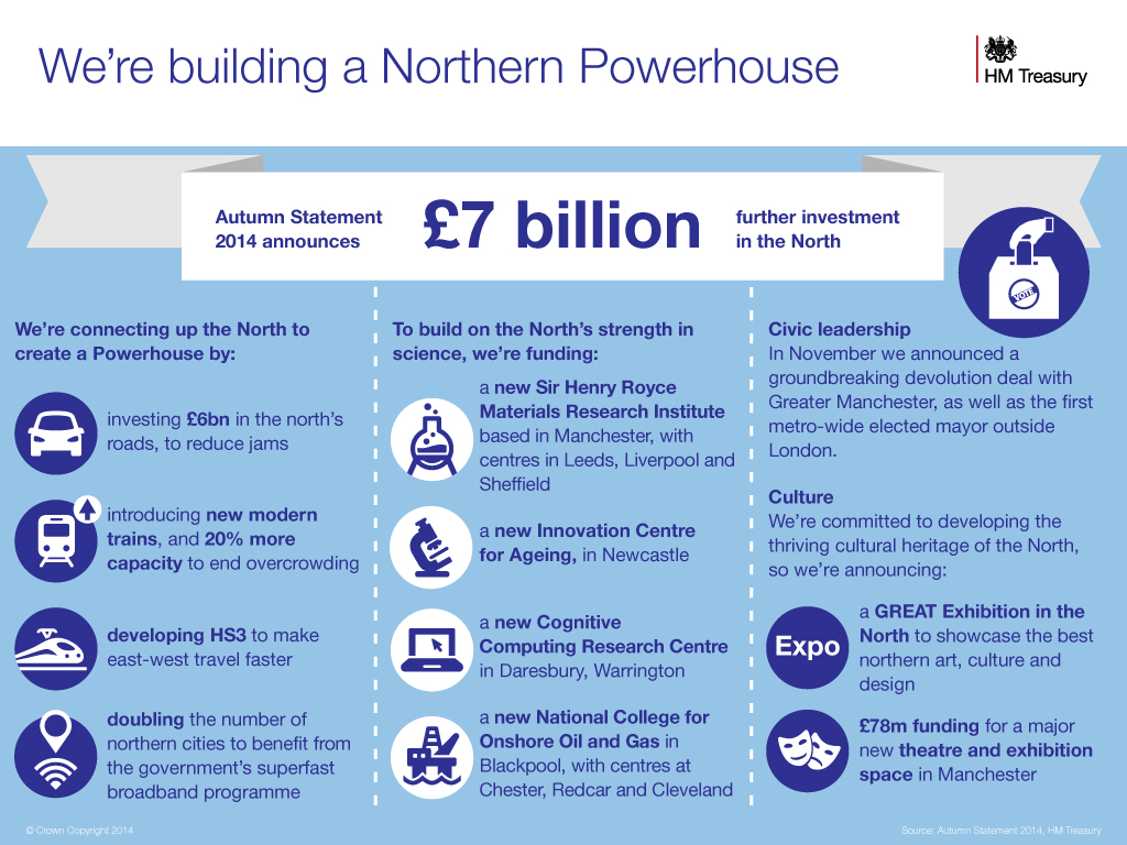 Northern POwerhouse investment